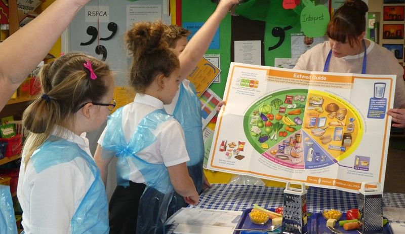 Teaching food in primary the why, what and how (England