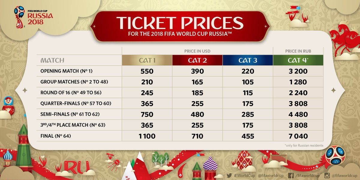How To Apply For Fifa World Cup 2018 Tickets In Russia Go To The Website Www Fifa Com Tickets Sign U World Cup Tickets Fifa World Cup Fifa Confederations Cup