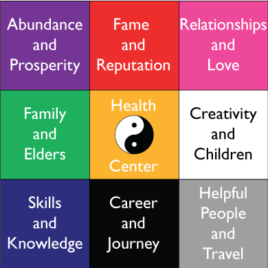 """If you want to change your life now, use the questions below to take stock of your life and set goals. If there is any particular area where you frequently answered """"no,"""" then address that area of your home first using the feng shui bagua map as a guide."""