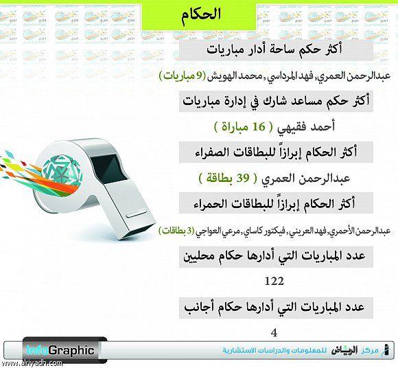 احصائيات الحكام بدوري جميل للمحترفين شبكة سما الزلفي Infographic Info Graphic