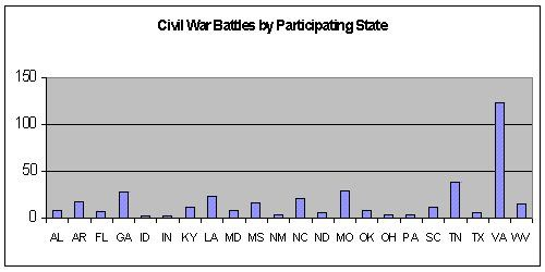Civil War Battles By Participating States 1861 1877