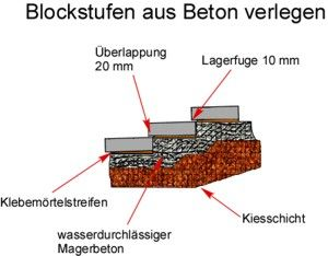 anleitung blockstufen beton setzen bzw verlegen. Black Bedroom Furniture Sets. Home Design Ideas