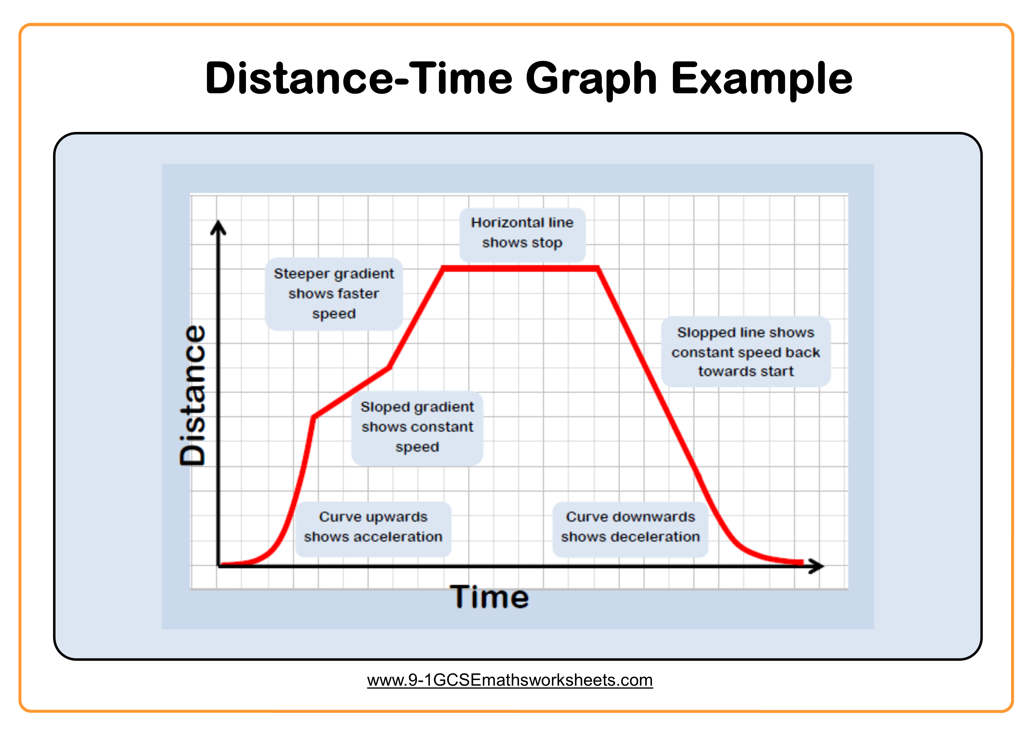 Distance Time Graph Example