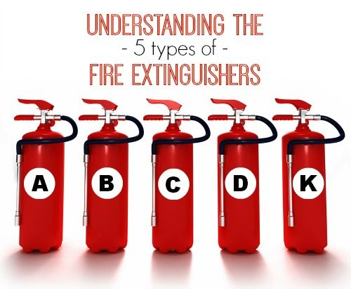 Understanding The 5 Different Types Of Fire Extinguishers Which One Should You Have In Your Home Safety Fire Safety Tips Fire Extinguishers Types Of Fire