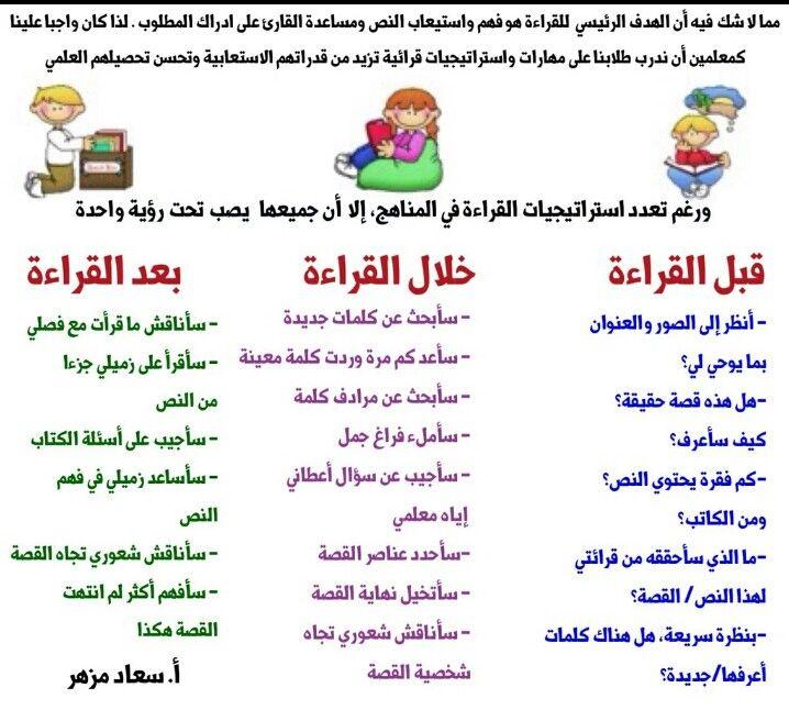 استراتيجية القراءة الفعالة Teach Arabic Learn Arabic Language Learn Arabic Online
