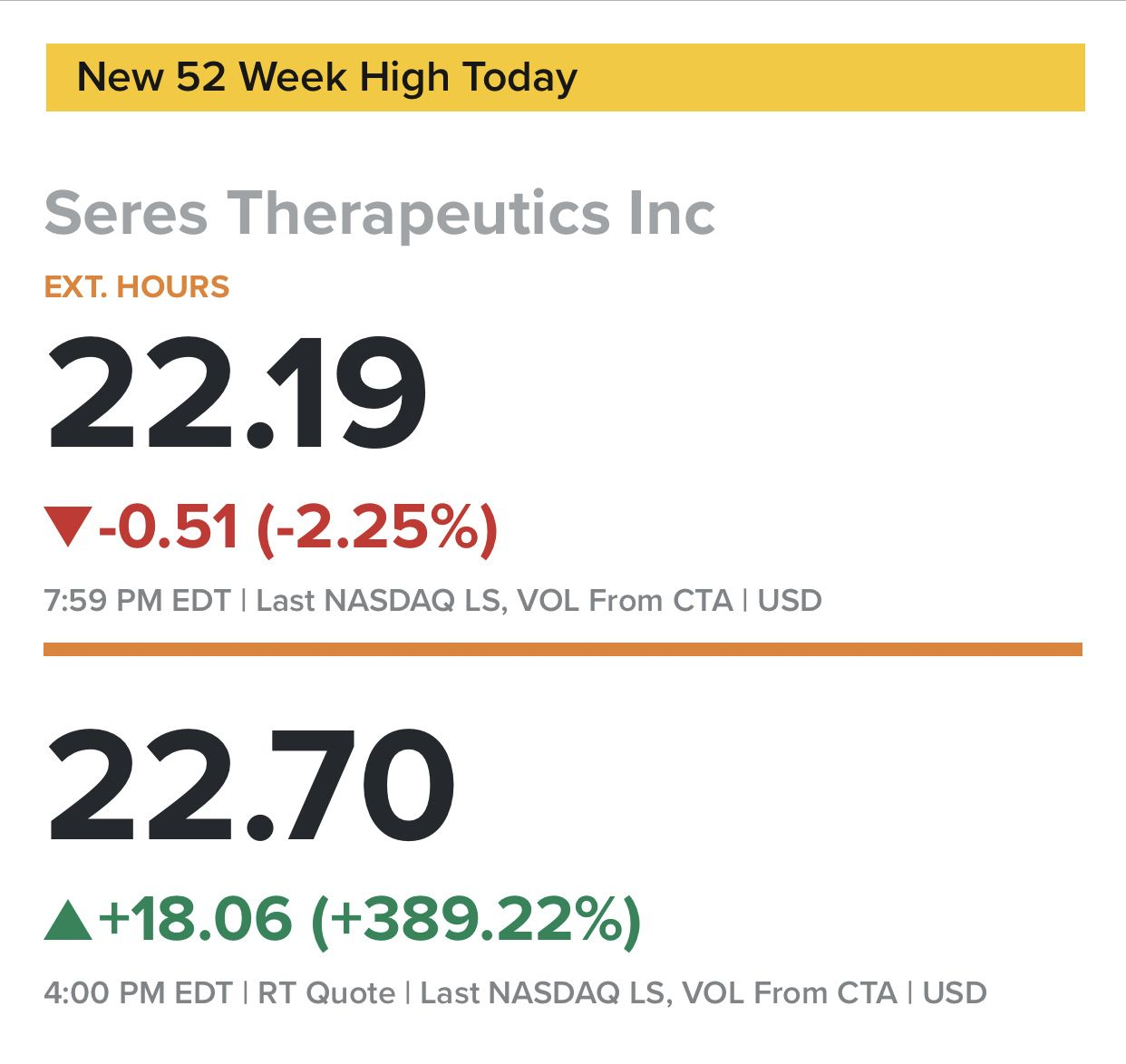 Seres Therapeutics stock rockets nearly fourfold after