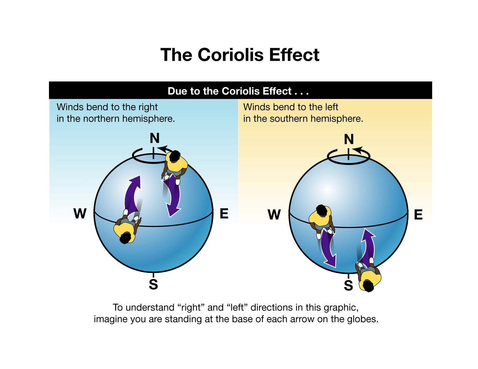Coriolis Effect When An Air Mass Moves From High To Low