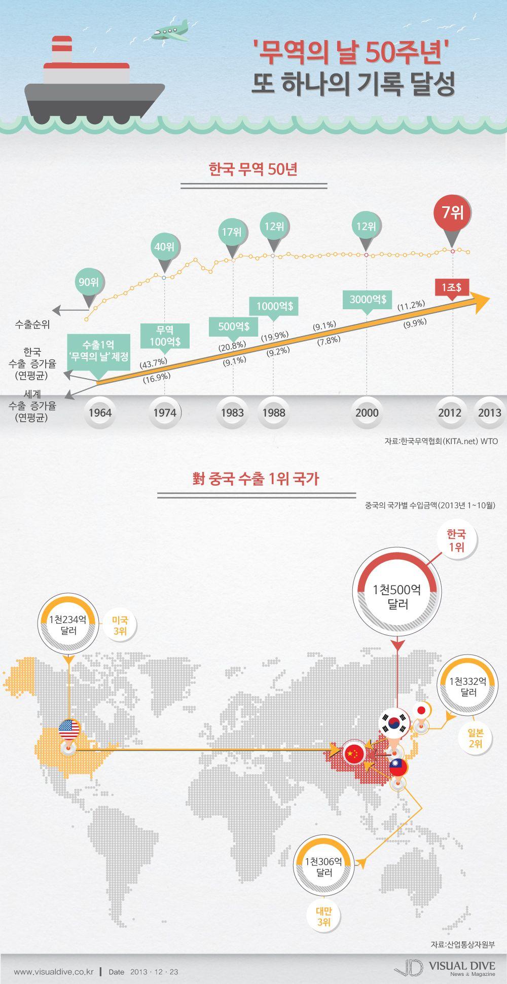 인포그래픽 한국 무역 50주년 日 제치고 대중국 수출 1위 Trade Infographic 비주얼다이브 무단 복사 전재 재배포 금지 인포그래픽 템플릿 한국