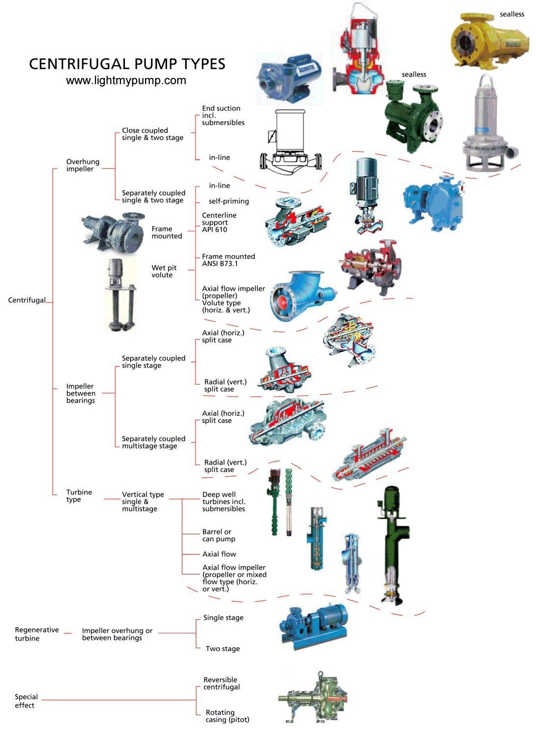 Centrifugal Pump Type Chart