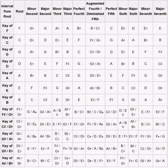 Piano piano chords cheat sheet : 1000+ images about the triads chart and guitar interests on Pinterest