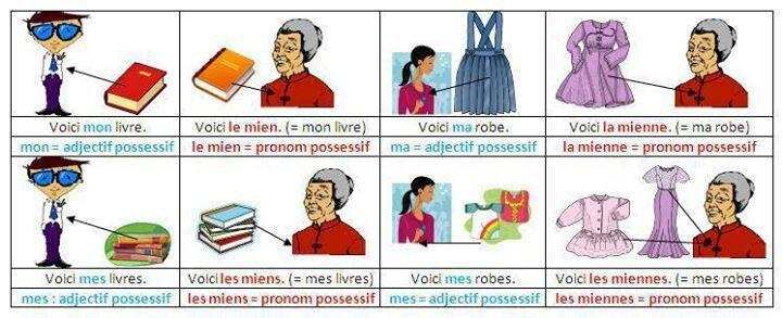 Le Mien Le Tien Teaching Activities French Teacher Possessives