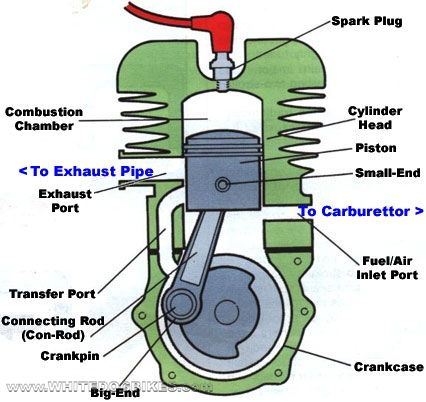 How A 2 Stroke Engine Works 2t Engine Explained 2 Stroke Vs 4