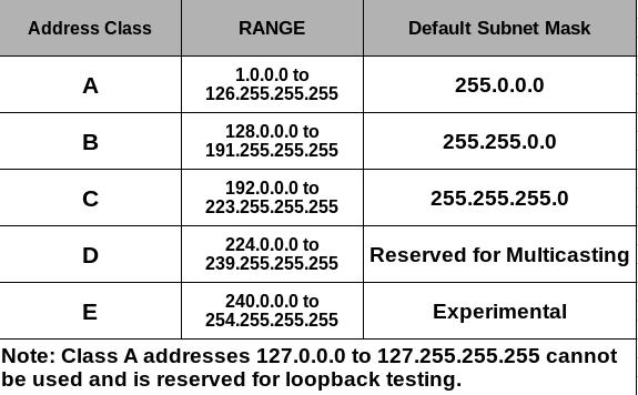 Classes of ip address