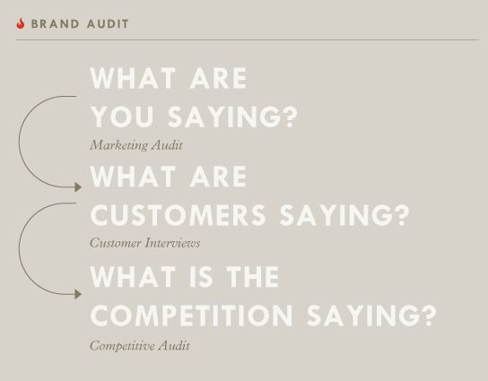 Brand Audit. It's not what you say, it's what they say