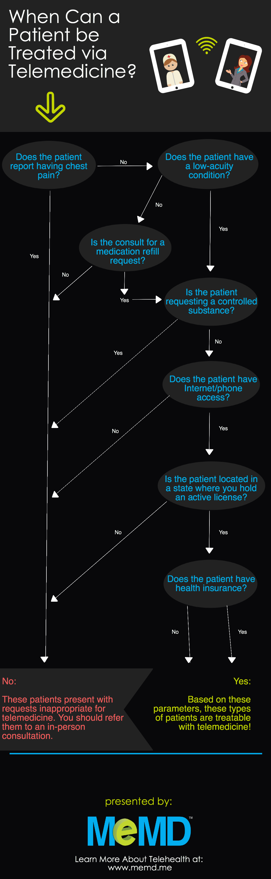 Can I Treat this Patient via Telemedicine? (Infographic ...