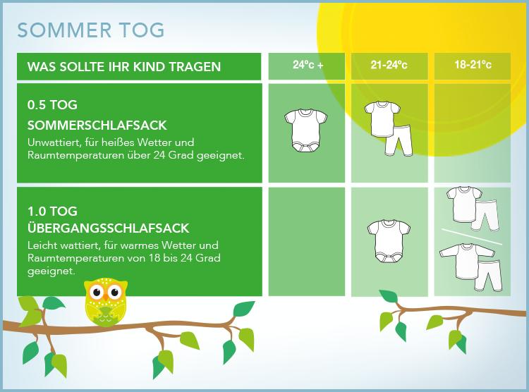 Der Sommer kommt. Welche Tog-Stärke wir für die wärmeren ...