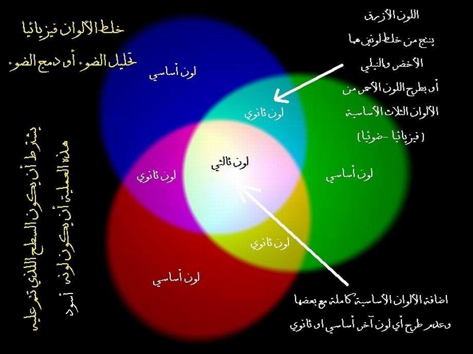 مزج الألوان فيزيائيا أو مزج الوان الضوء ملفات أردنية Light Science Website Science