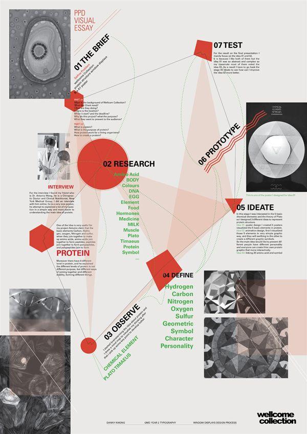 Image result for visual essay sketchbook development pinterest image result for visual essay thecheapjerseys Gallery