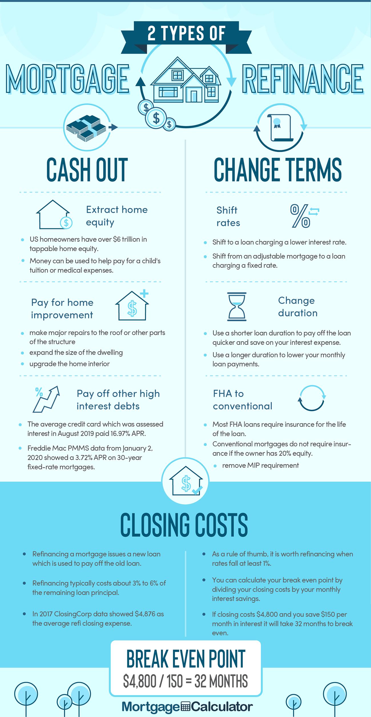 Mortgage Refinance Refinance Mortgage Refinancing Mortgage Refinance Loans