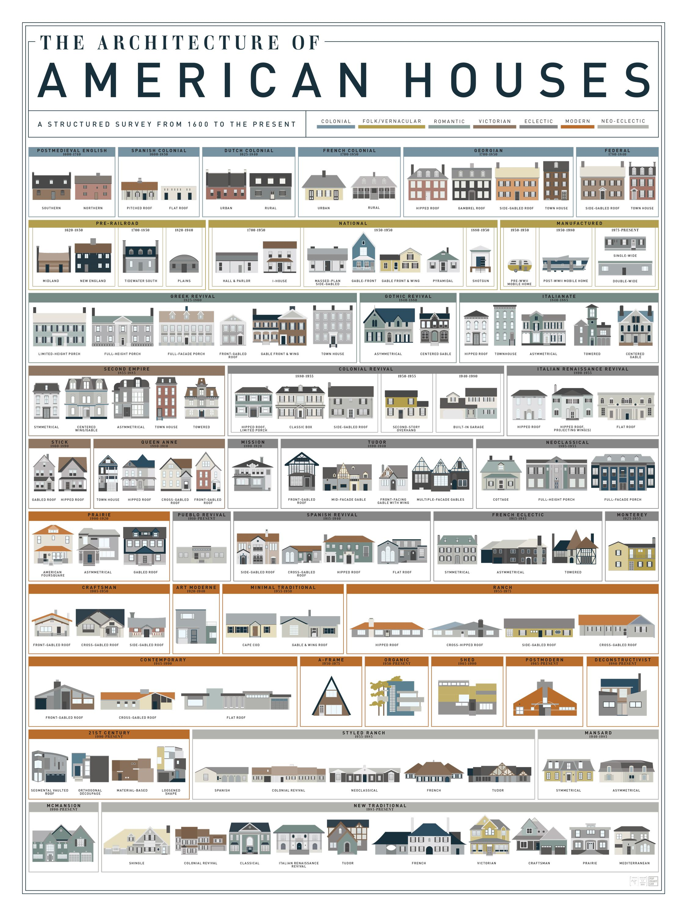 The Architecture of American Houses American houses