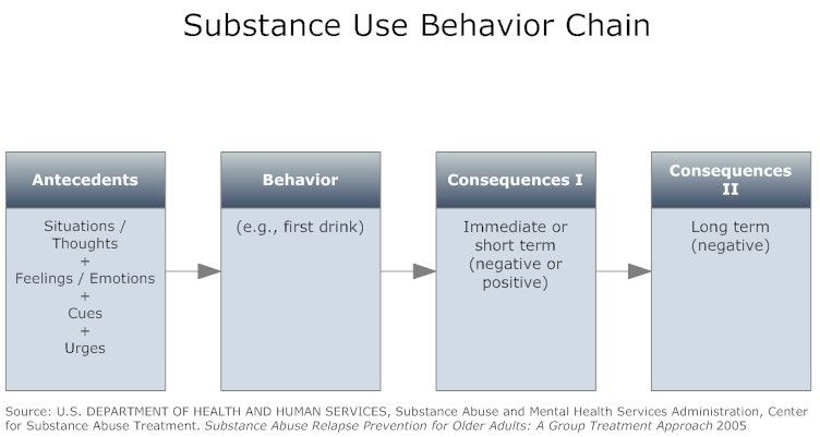 Substance Use Behavior Chain  Pinned By Melissa K Nicholson Lmsw