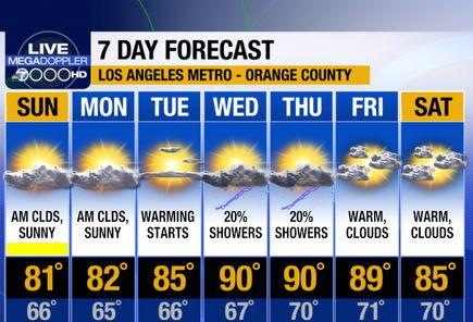 Southern California Weather Forecast Los Angeles Orange County Inland Empire Ventura County Orange County Ventura County Southern California