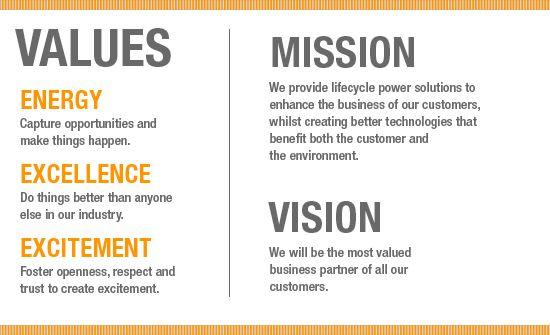 Values Mission Vision Mission Statement Examples Vision Statement Examples Business Mission