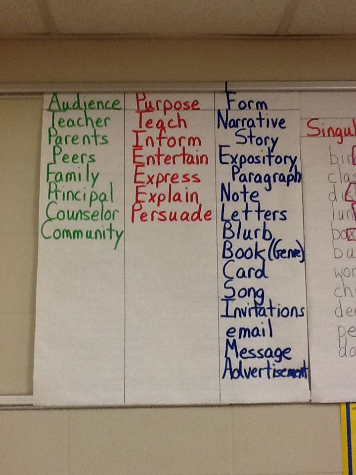 writing for different audiences examples