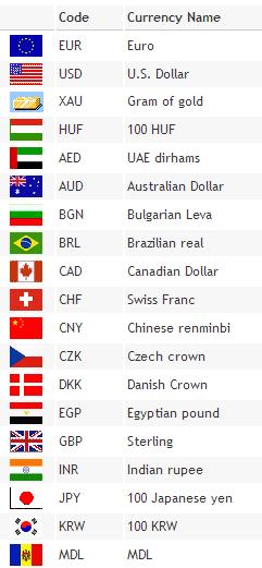Currency Converter Http Firmeproduse Ro Info Curs Valutar Best Roamanian Business Website
