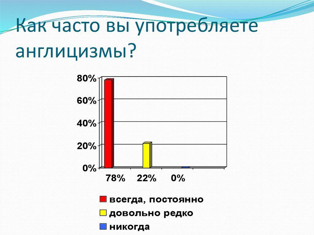 Контрольный диктант по русскому языку 4 класс 2 четверть