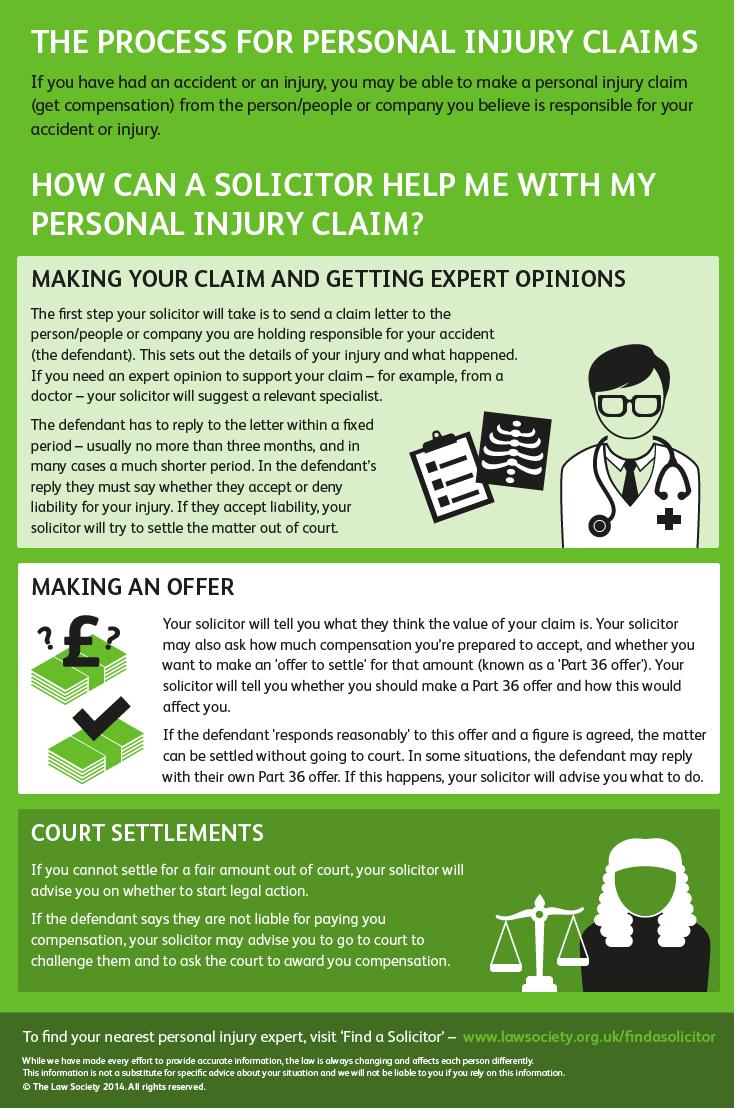 Výsledek obrázku pro solicitor infographic Personal