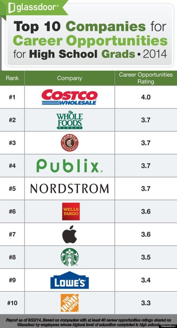 The 10 Best Companies To Work For If You Didnu0027t Go To College - costco careers