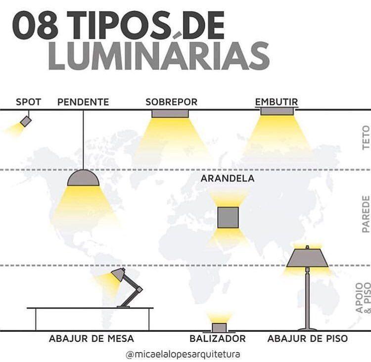 Tipos De Luminarias Para Teto Parede Apoio E Piso