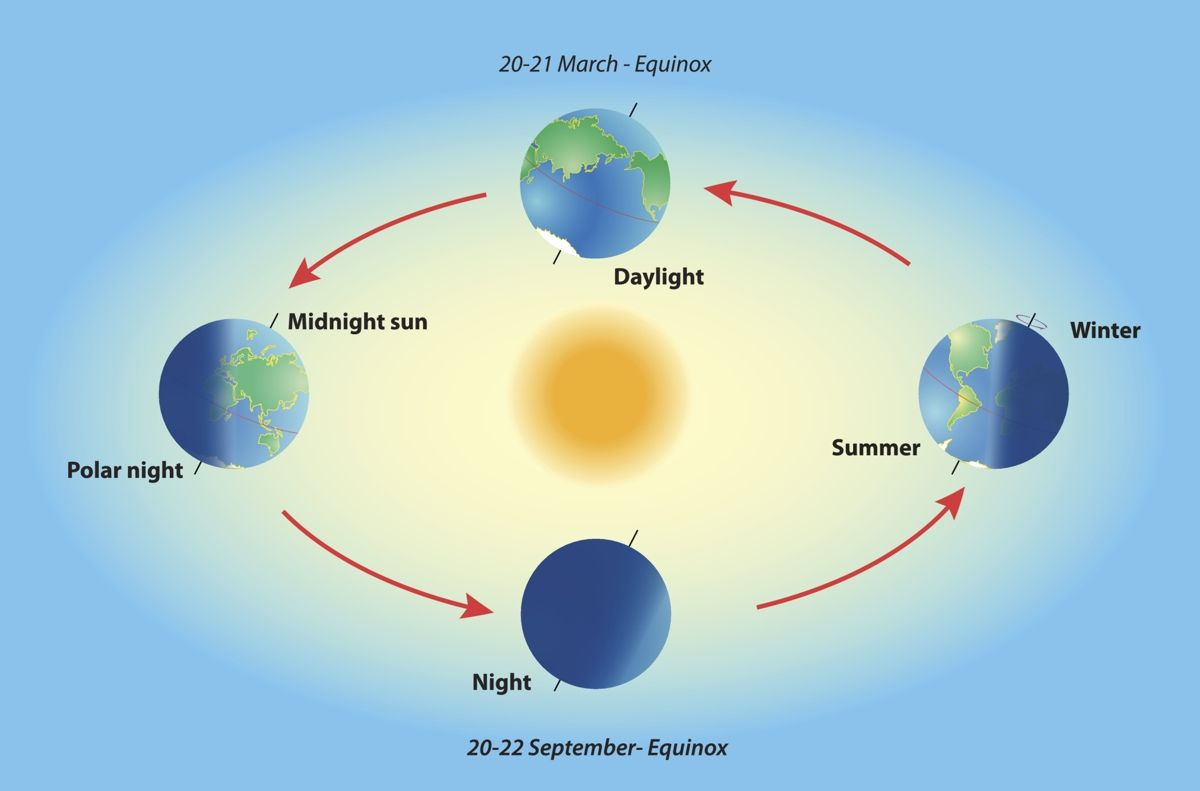 A Scientific Explanation To What Causes Day And Night Earths Rotation Equinox Polar Night
