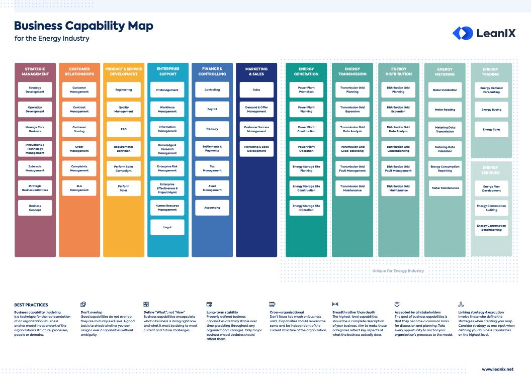 The Mesmerizing Best Practices To Define Energy Business Capability Maps Within Business Capability Map Template Pic Business Model Canvas Energy Best Practice