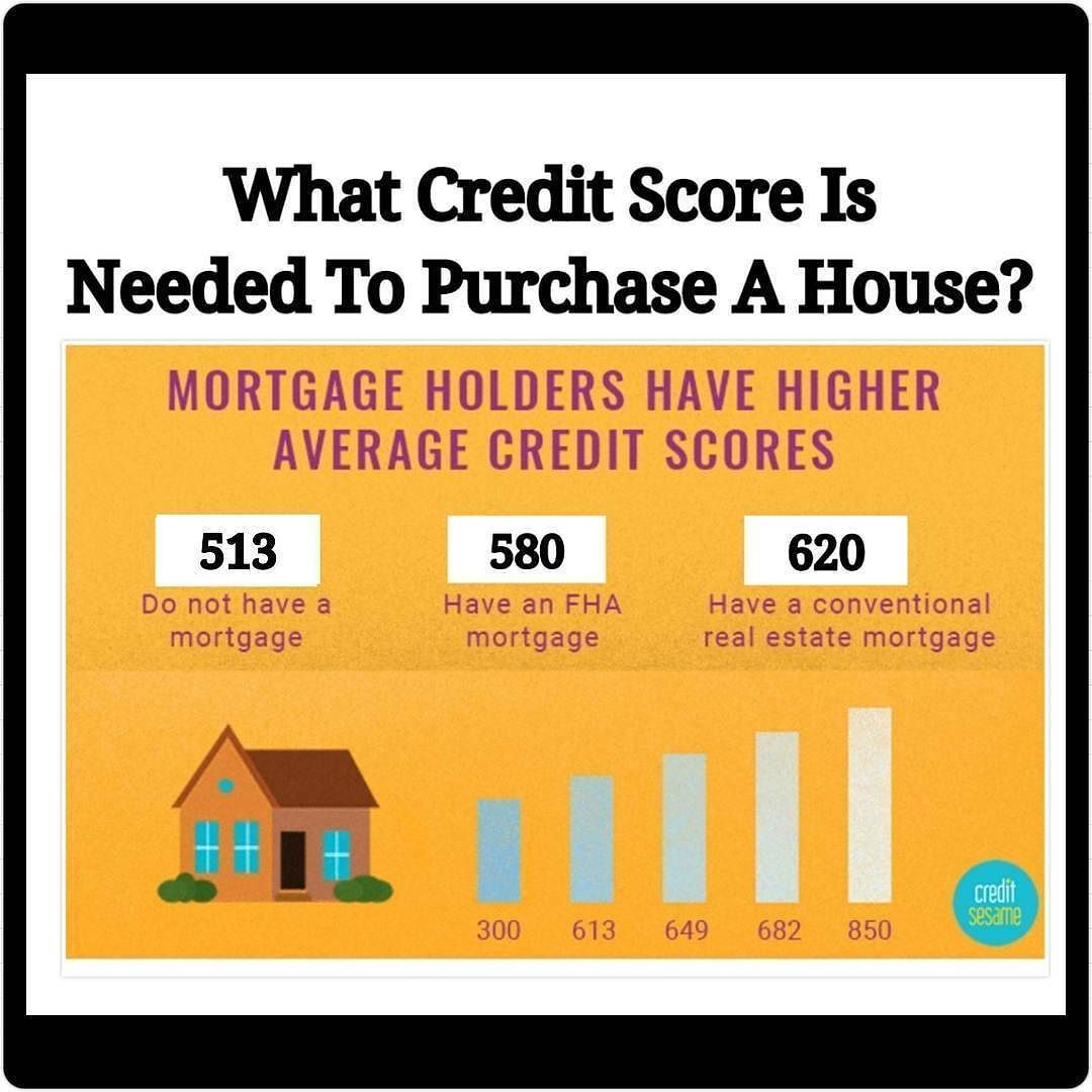 Regranned From Makingdealsinheels 76 Mortgagetipmonday When Looking To Purchase A Home Your Credit Score Credit Score Loans For Bad Credit Mortgage Tips