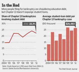 Student Loan Straitjacket Straitjacket And Students