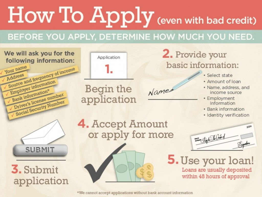 Apply for Student Credit Card with Bad Credit ...