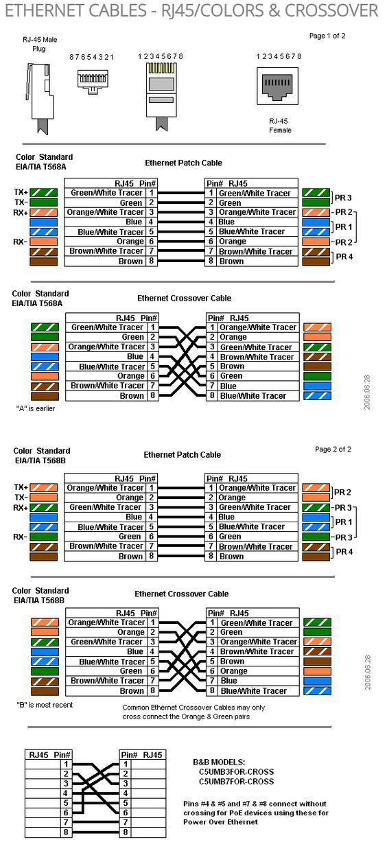 ETHERNET CABLES  RJ45COLORS & CROSSOVER:   General Information   Cableado eléctrico