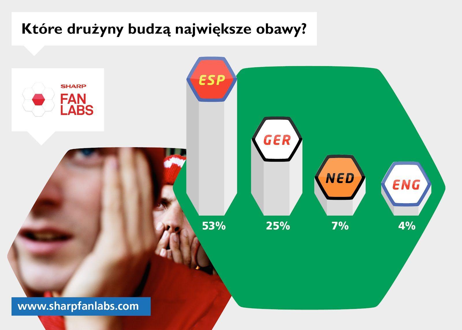 Najgroźniejszym zespołem nadchodzących mistrzostw są Hiszpanie. Tak uważa ponad połowa wszystkich badanych! Jednak fani z Holandii (67%), Danii (46%), Polski (47%), Portugalii (47%) i Szwecji (45%) bardziej obawiają się drużyny Niemiec. Kto według Ciebie byłby najtrudniejszym rywalem dla Biało – Czerwonych? Wypełnij nasz test http://bit.ly/IqX1pA !