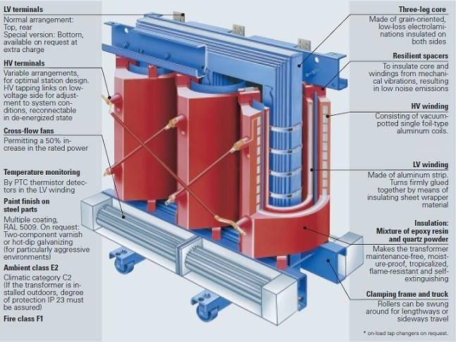 GEAFOL transformer shows the HV and LV aluminium windings