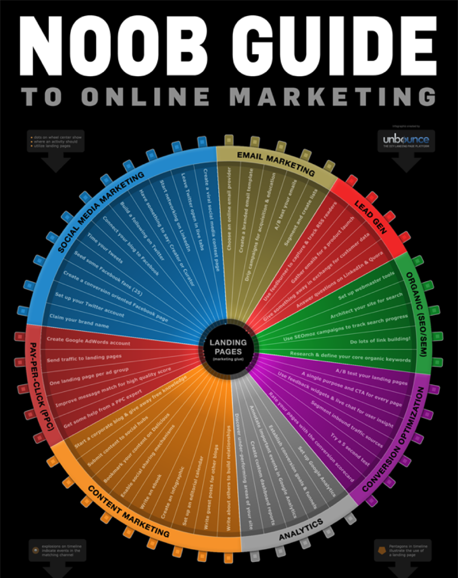 Digital Marketing Made Simple: A Step-by-Step Guide | Neil Patel