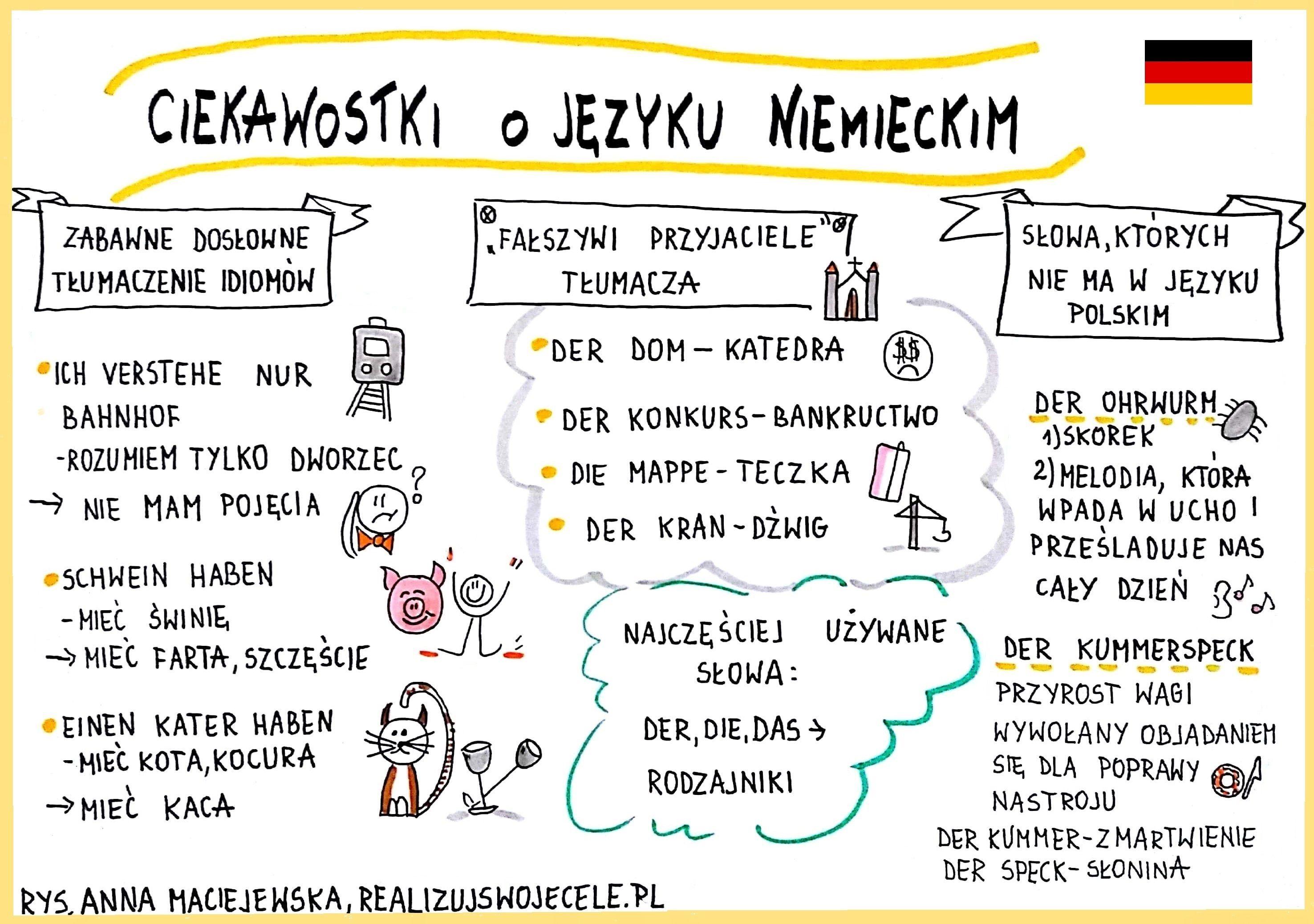 Ciekawostki O Jezyku Niemieckim German Language Course E Book Mind Maping