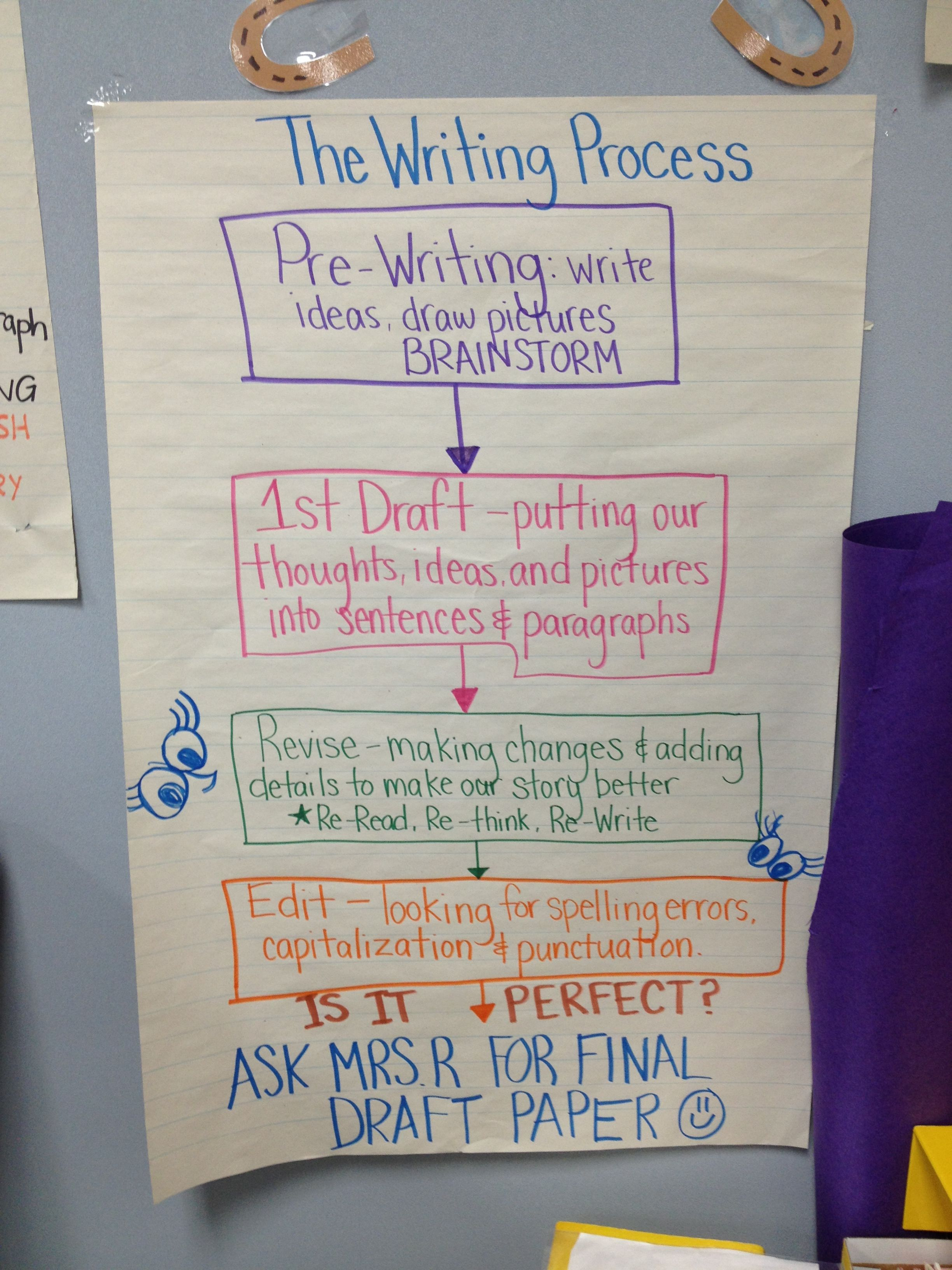 2nd grade writing process | Plan ideas | 2nd grade writing