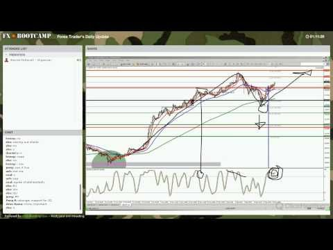 Live Forex Trading Strategy Session Sponsored By Forex Ecn