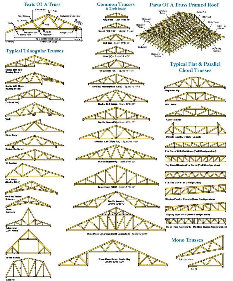 Trusses Roof Truss Design Roof Trusses Roof Structure