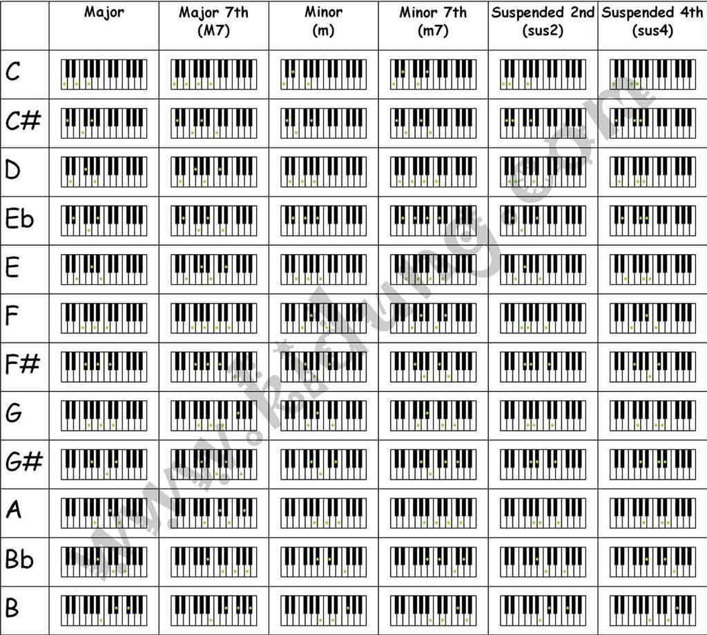 Piano Chord Chart For Beginners Piano Chords Chart Piano Chords Jazz Piano