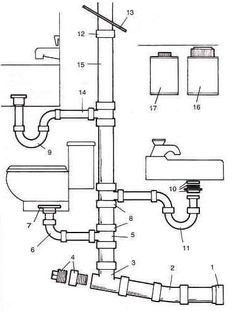 to relieve the pressure that builds up  sanitary drainage