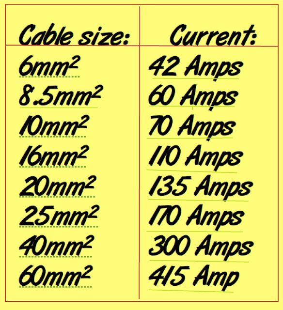 [DIAGRAM_4PO]  Cables Sizes and Current Capacity - Electrical Engineering Updates |  Electrical engineering, Electrical circuit diagram, Basic electrical wiring | Capacity Wire Diagram |  | Pinterest