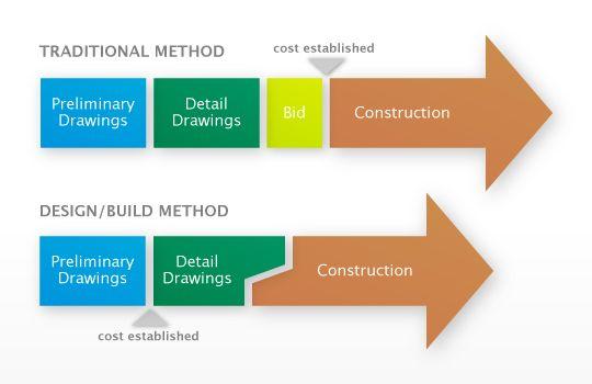 Procurement Methods Design Build Project Delivery Resources Arctecon Building Design Commercial Construction Construction Design